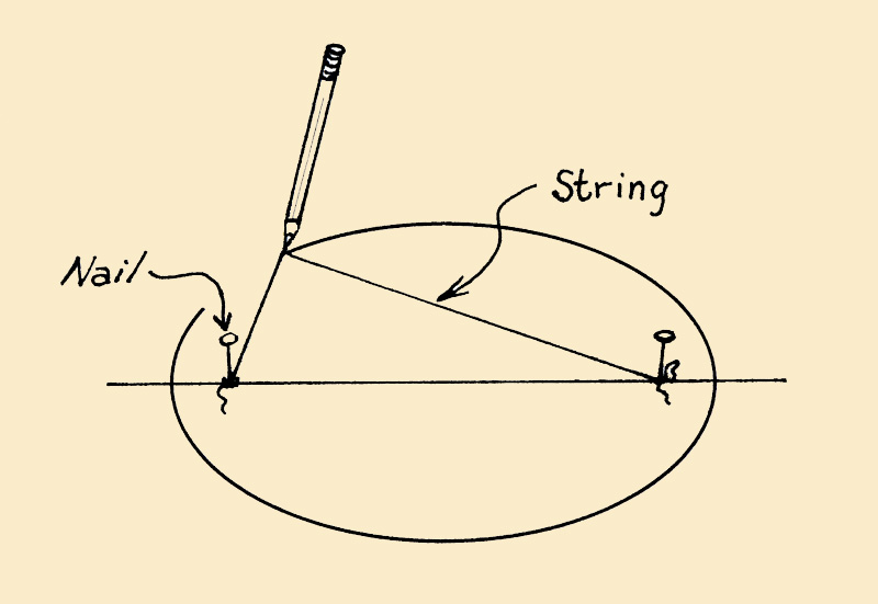 Method to Draw an Oval with String